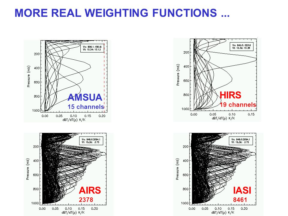 MORE REAL WEIGHTING FUNCTIONS ...