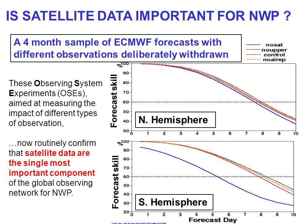 IS SATELLITE DATA IMPORTANT FOR NWP