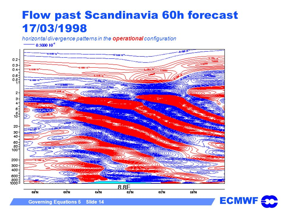 Flow past Scandinavia 60h forecast 17/03/1998 horizontal divergence patterns in the operational configuration