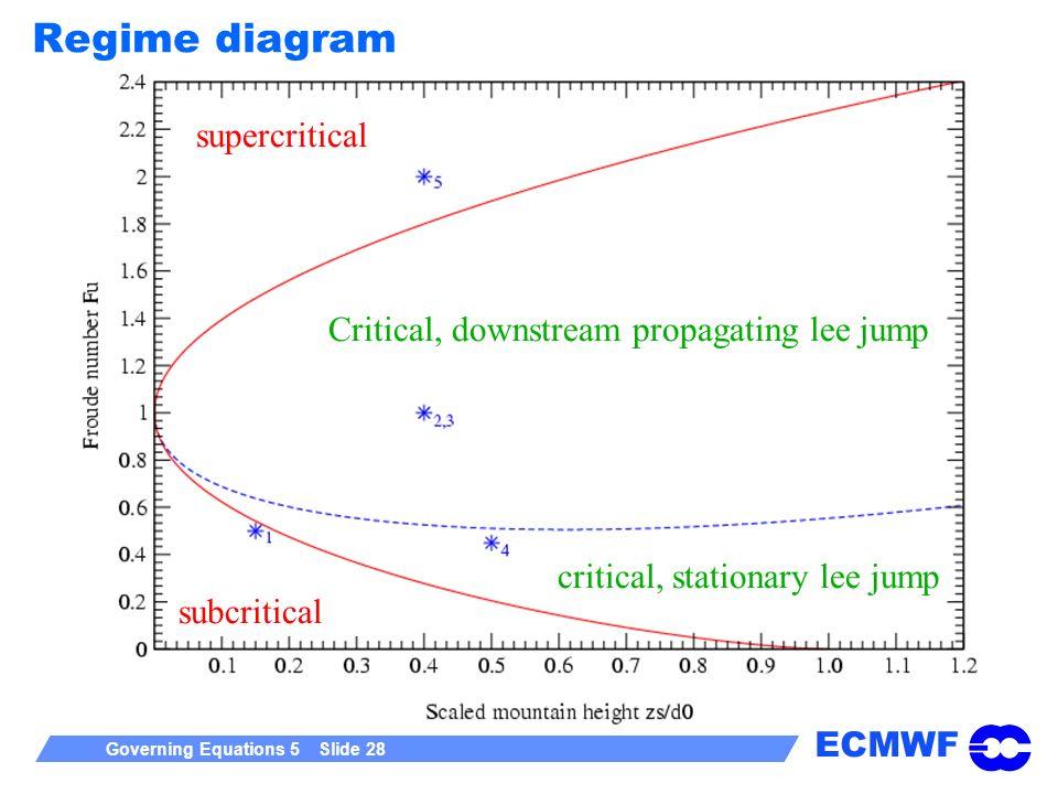 Regime diagram supercritical Critical, downstream propagating lee jump