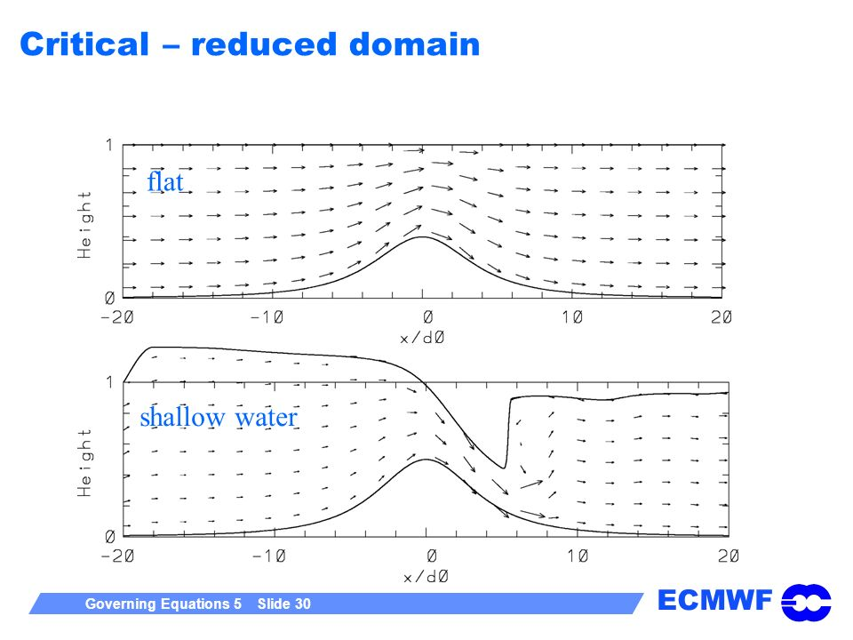 Critical – reduced domain