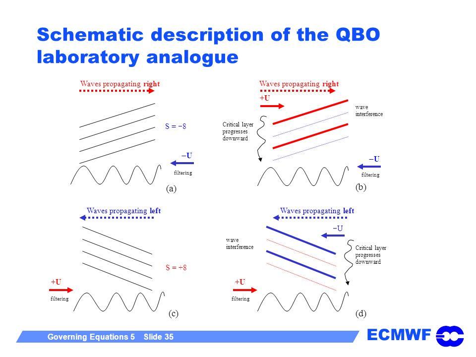 Schematic description of the QBO laboratory analogue