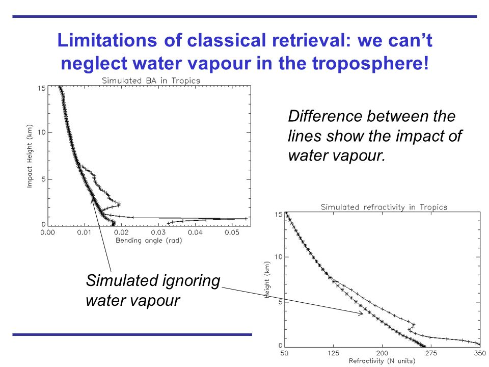 Limitations of classical retrieval: we can't neglect water vapour in the troposphere!