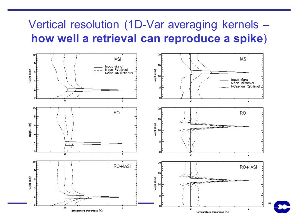 Vertical resolution (1D-Var averaging kernels – how well a retrieval can reproduce a spike)