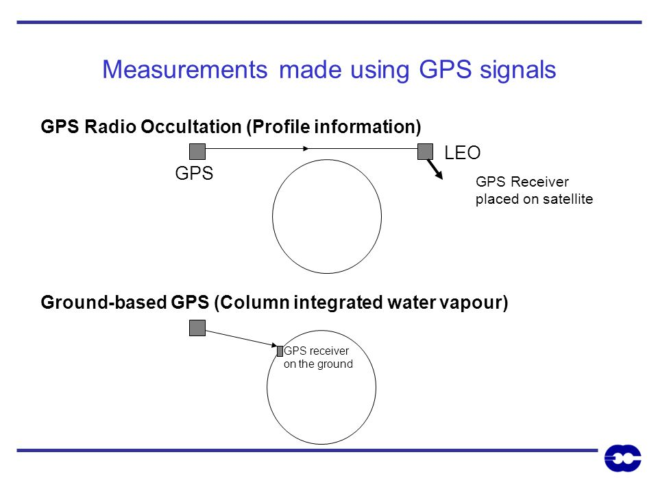 Measurements made using GPS signals