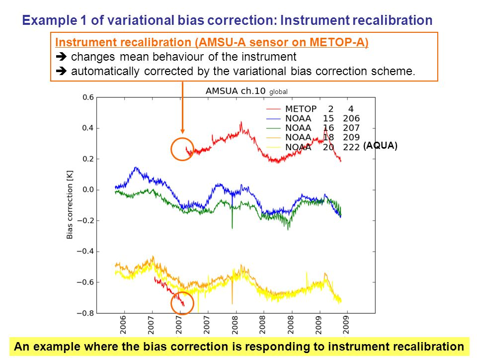 Example 1 of variational bias correction: Instrument recalibration