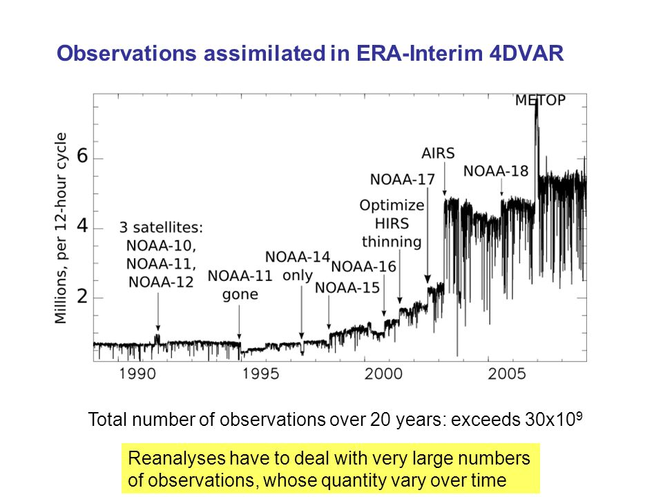 Observations assimilated in ERA-Interim 4DVAR