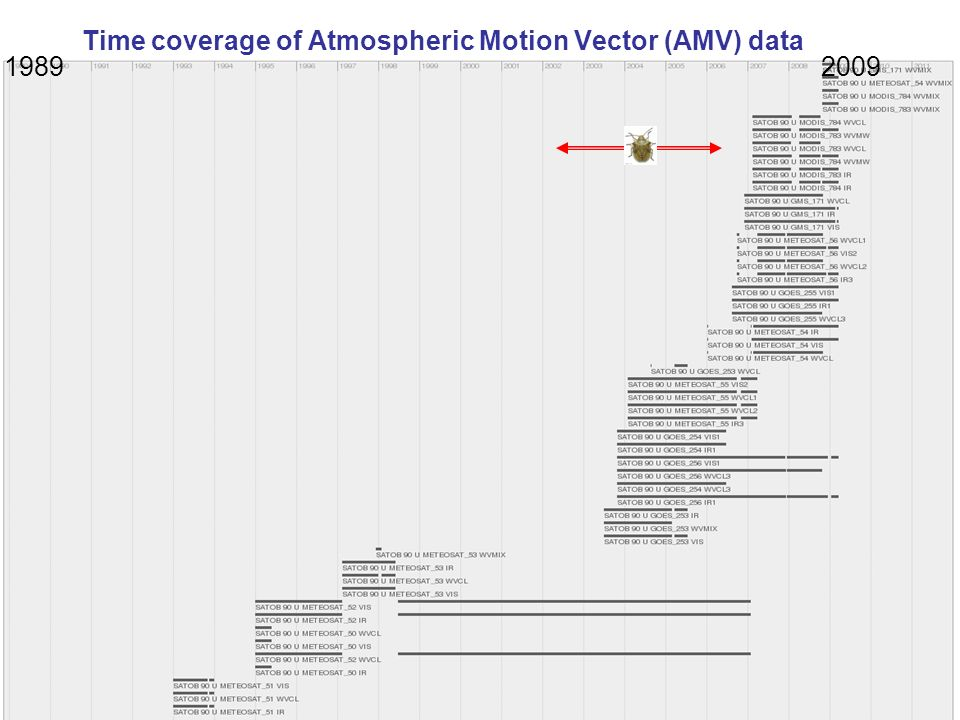 Time coverage of Atmospheric Motion Vector (AMV) data