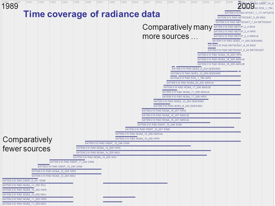 Time coverage of radiance data