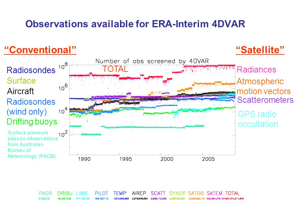 Observations available for ERA-Interim 4DVAR