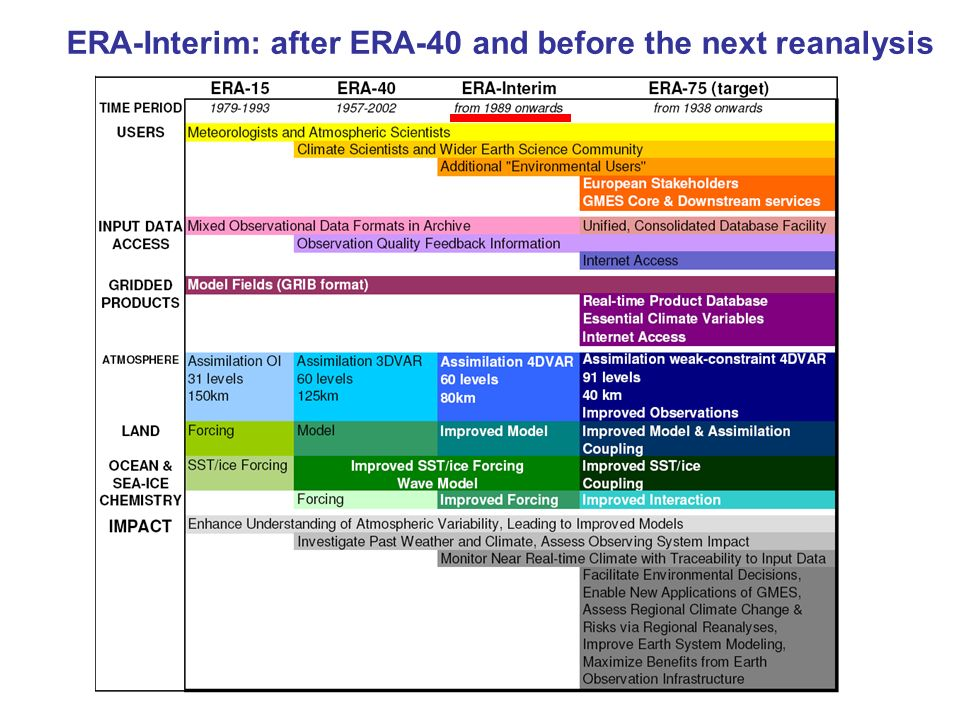 ERA-Interim: after ERA-40 and before the next reanalysis