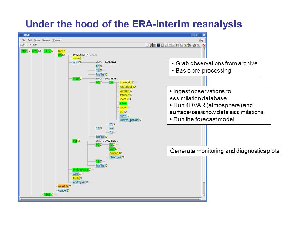 Under the hood of the ERA-Interim reanalysis