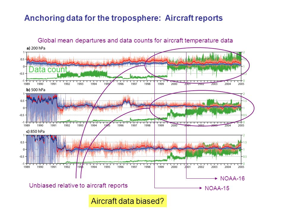 Anchoring data for the troposphere: Aircraft reports