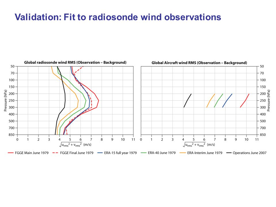 Validation: Fit to radiosonde wind observations