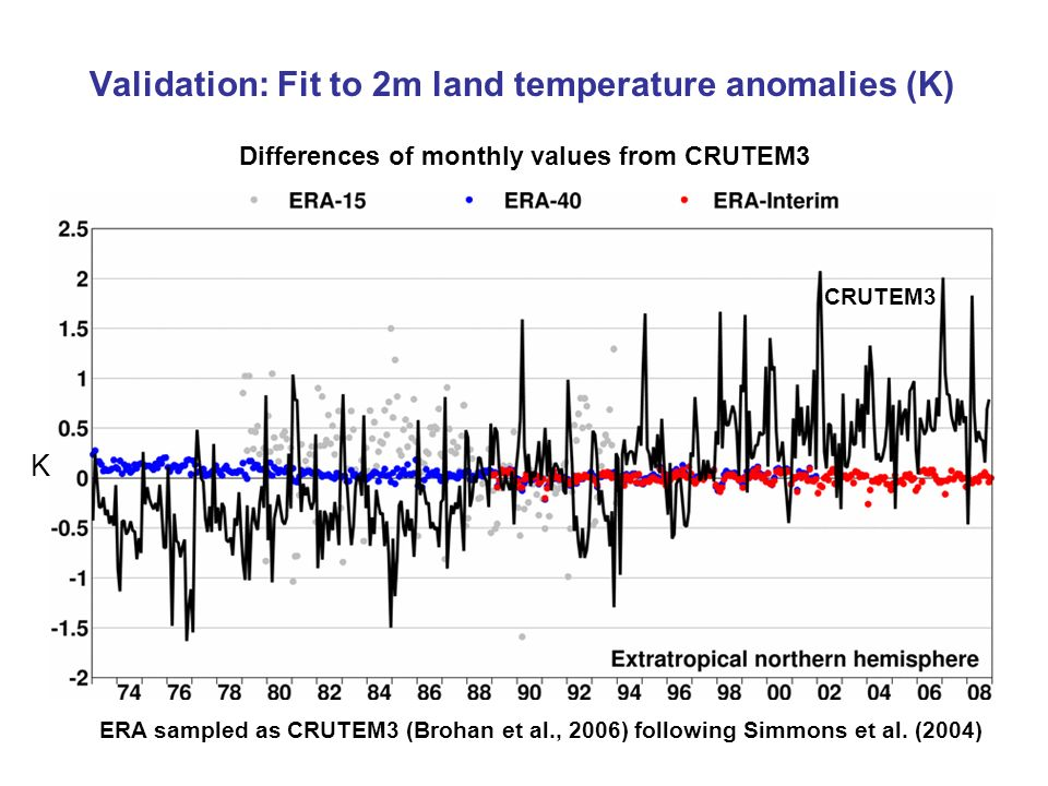 Validation: Fit to 2m land temperature anomalies (K)