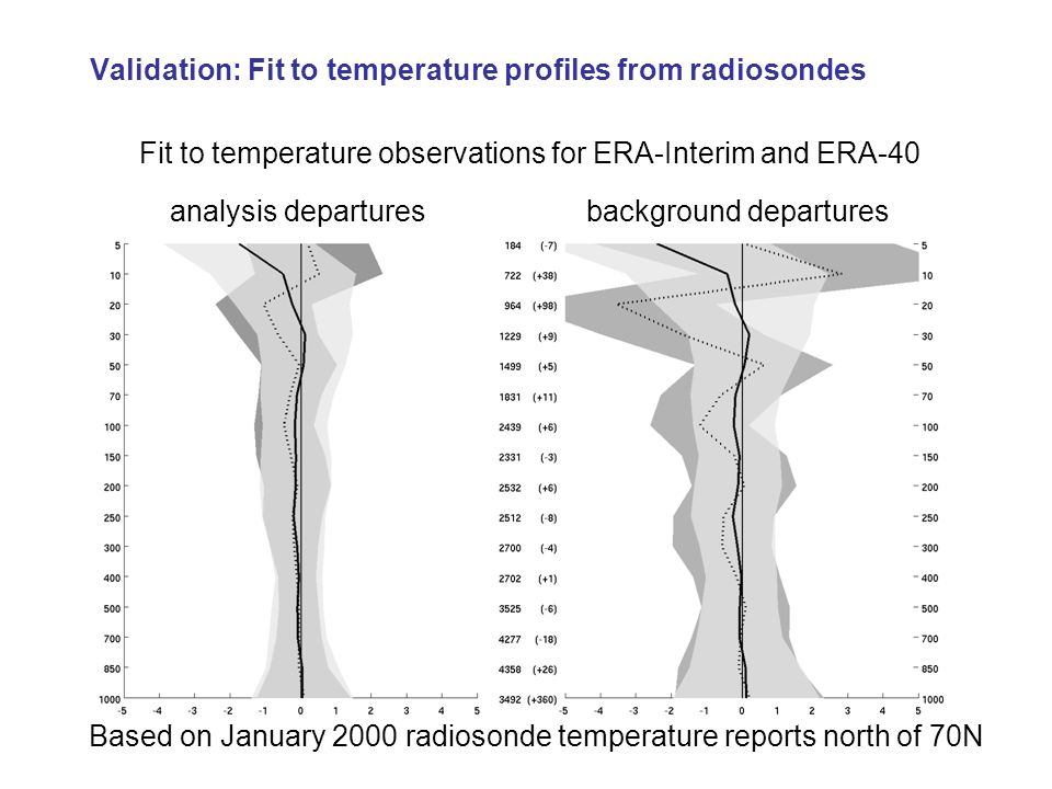Validation: Fit to temperature profiles from radiosondes