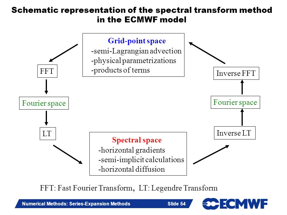 Grid-point space Spectral space