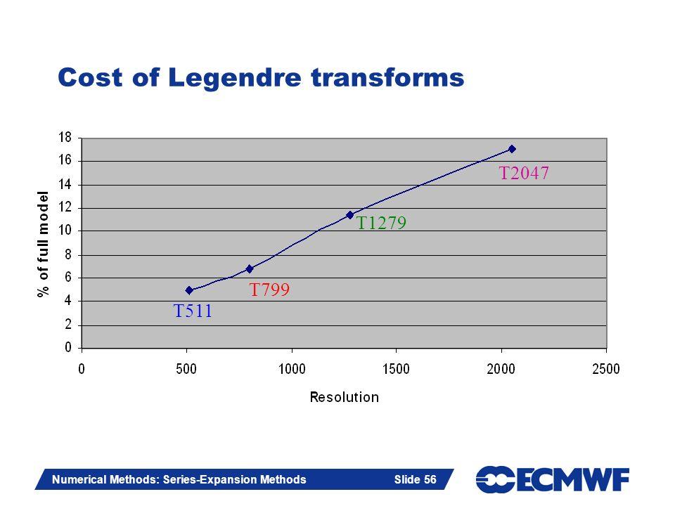 Cost of Legendre transforms