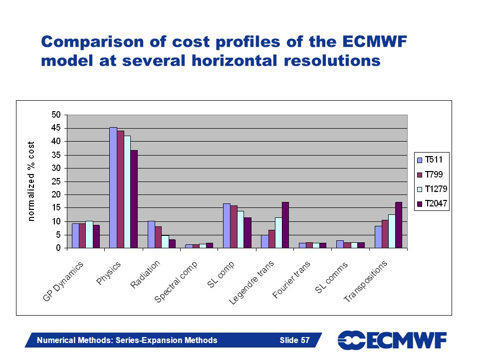 Comparison of cost profiles of the ECMWF model at several horizontal resolutions