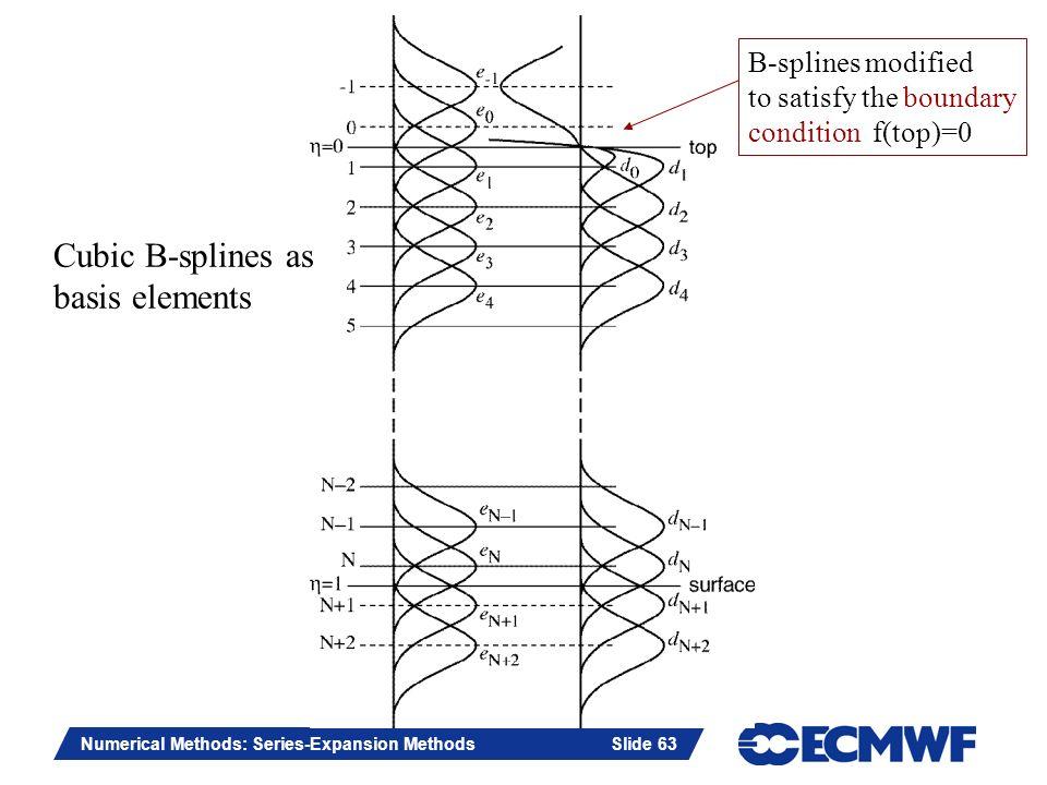 Cubic B-splines as basis elements B-splines modified