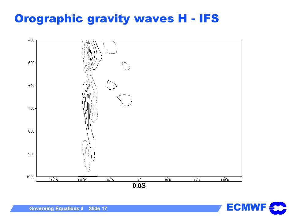 Orographic gravity waves H - IFS