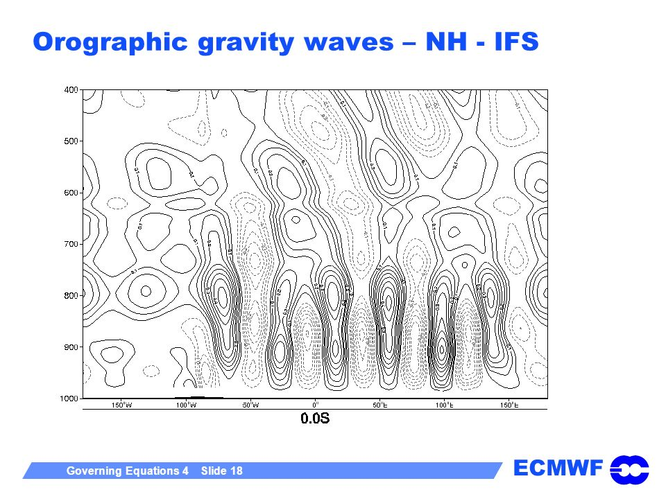 Orographic gravity waves – NH - IFS