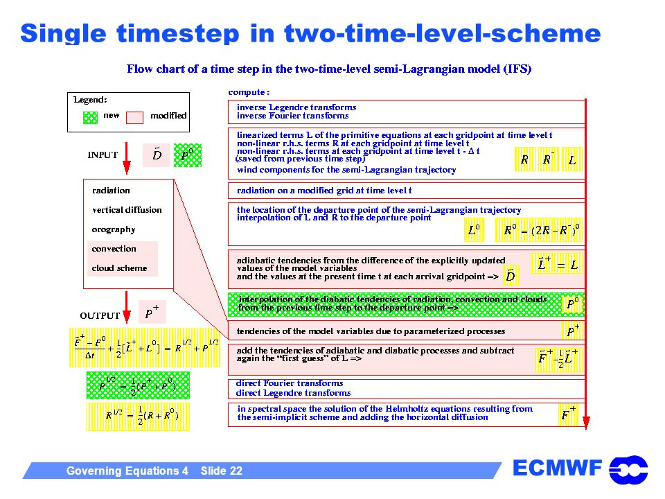 Single timestep in two-time-level-scheme