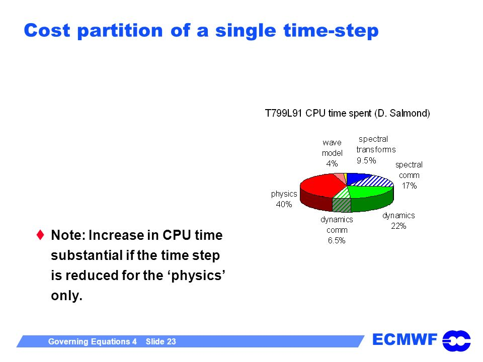 Cost partition of a single time-step