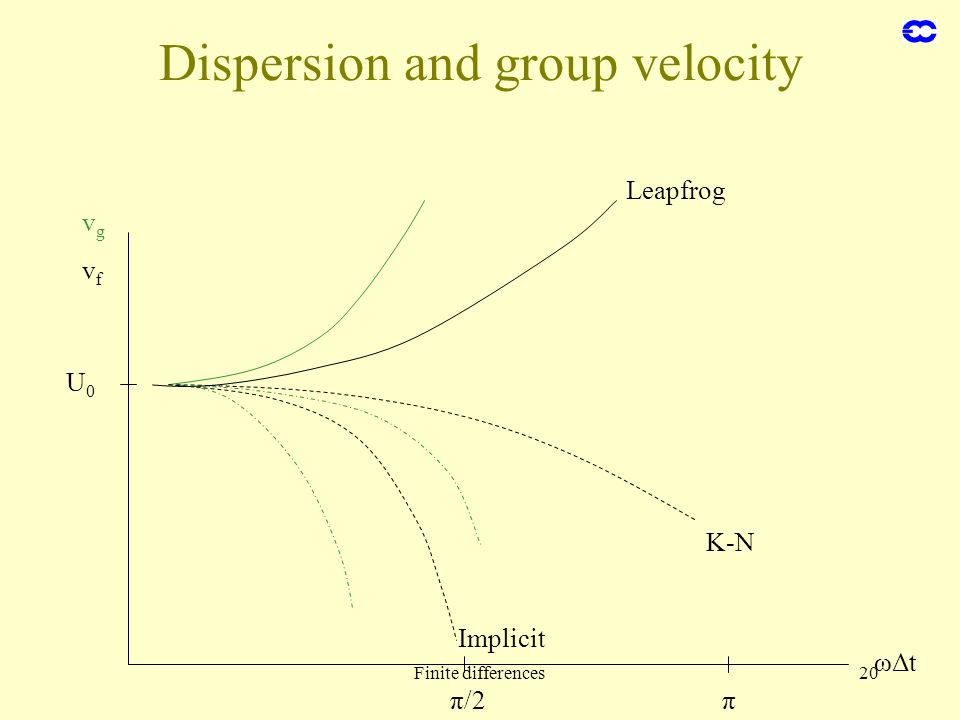 Dispersion and group velocity