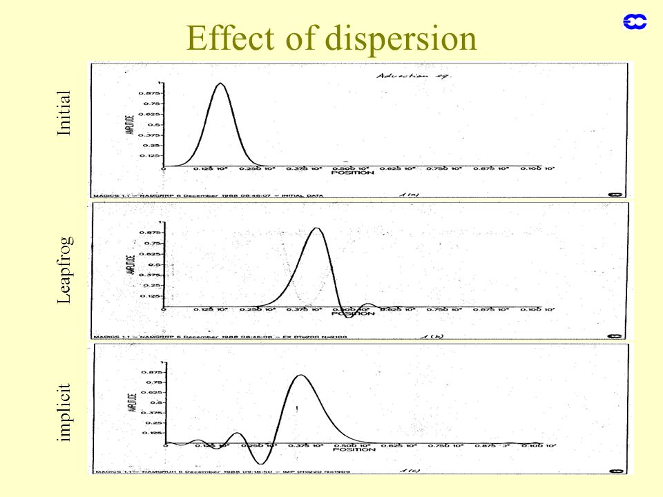 Effect of dispersion Initial Leapfrog implicit Finite differences