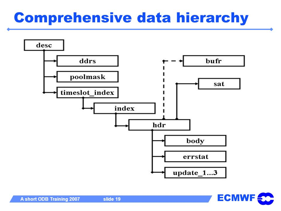 Comprehensive data hierarchy