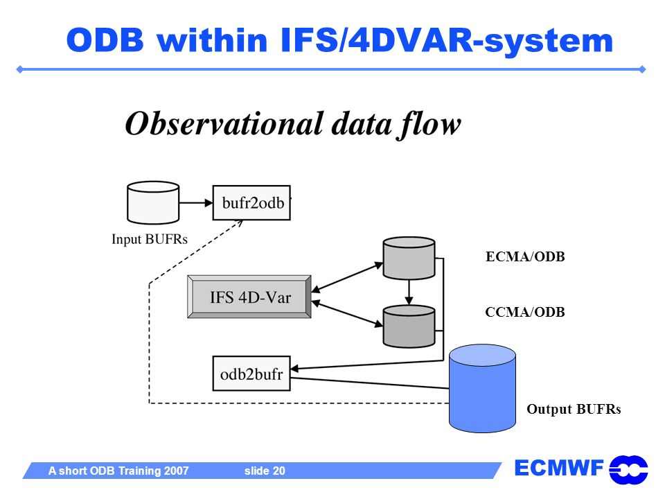 ODB within IFS/4DVAR-system