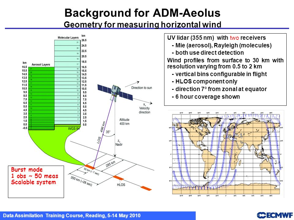 Background for ADM-Aeolus Geometry for measuring horizontal wind