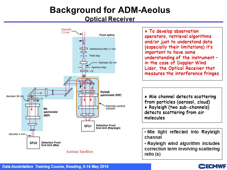 Background for ADM-Aeolus Optical Receiver