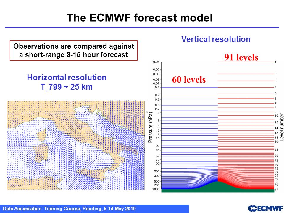 The ECMWF forecast model
