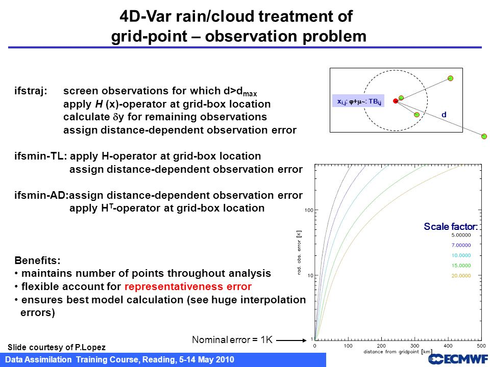 4D-Var rain/cloud treatment of grid-point – observation problem