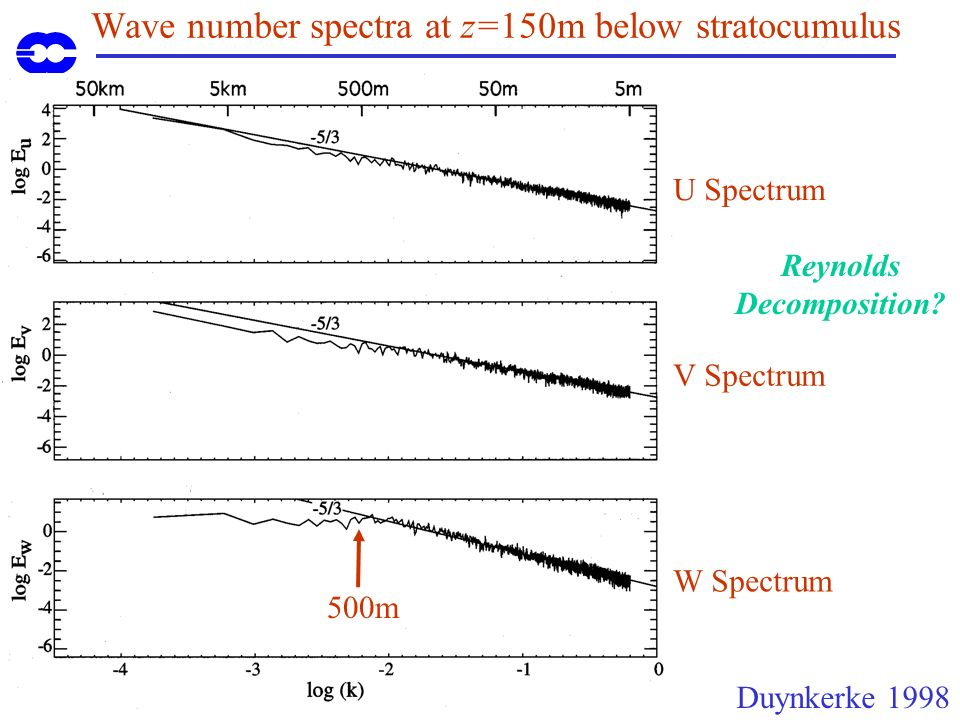 Wave number spectra at z=150m below stratocumulus