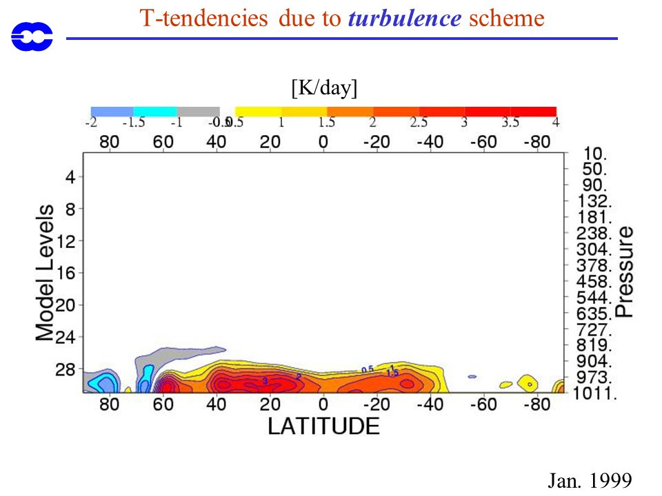 T-tendencies due to turbulence scheme