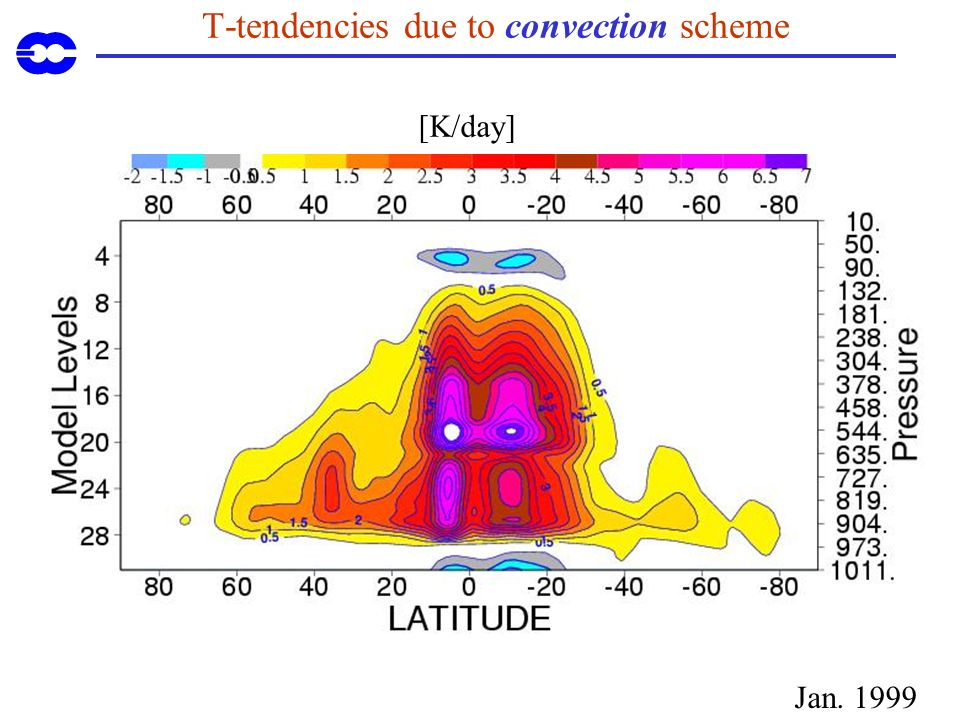 T-tendencies due to convection scheme