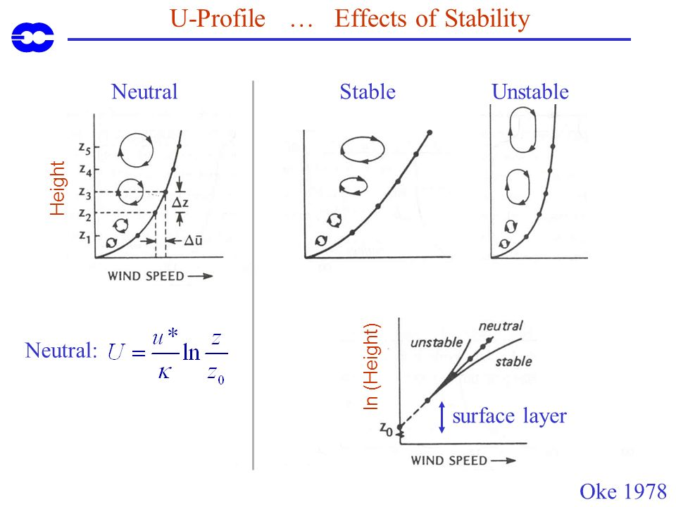 U-Profile … Effects of Stability