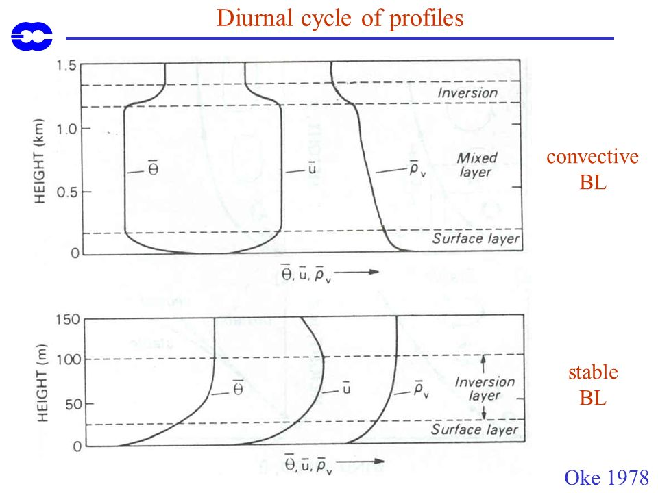 Diurnal cycle of profiles