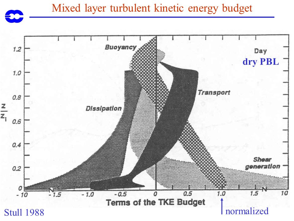 Mixed layer turbulent kinetic energy budget