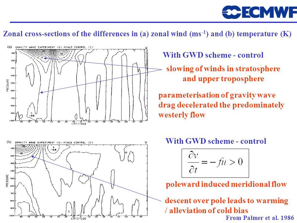 With GWD scheme - control