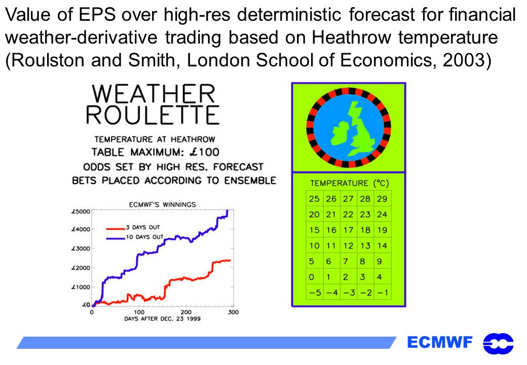Value of EPS over high-res deterministic forecast for financial weather-derivative trading based on Heathrow temperature (Roulston and Smith, London School of Economics, 2003)