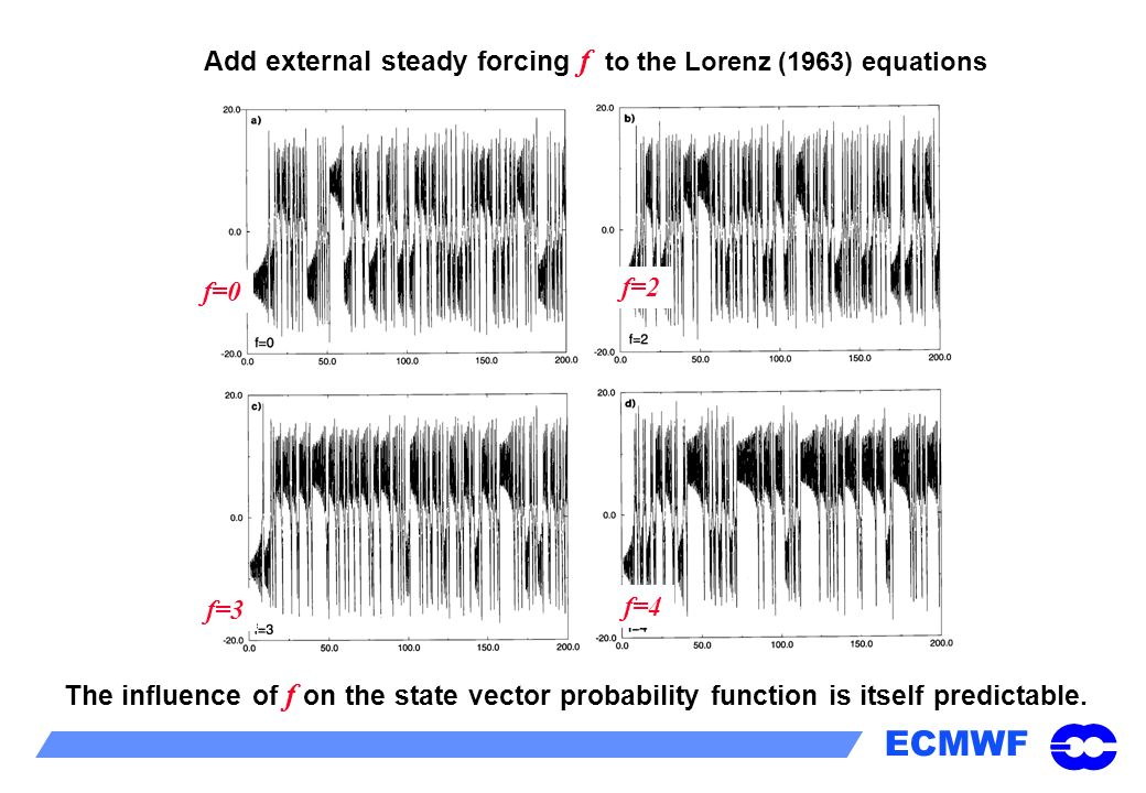 Add external steady forcing f to the Lorenz (1963) equations