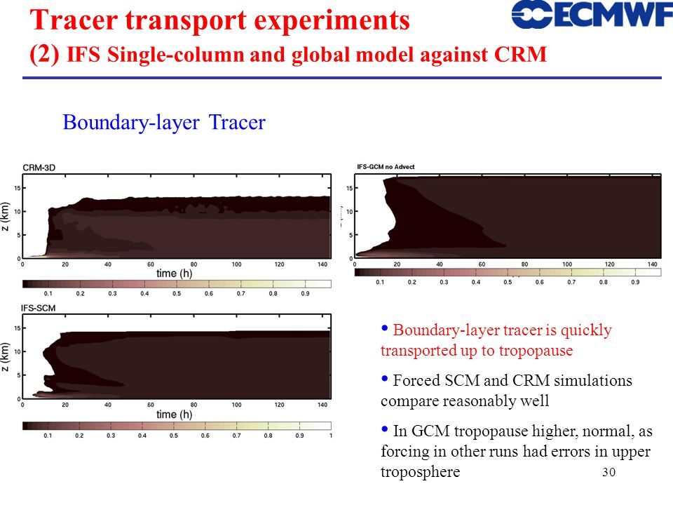 ECMWF Training Course Tracer transport experiments (2) IFS Single-column and global model against CRM.