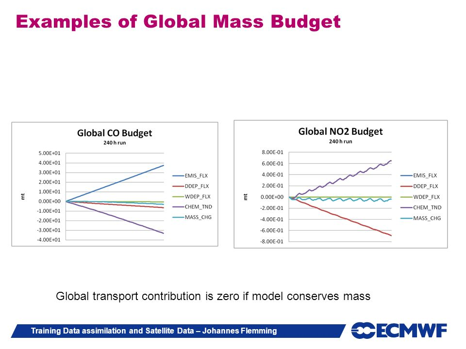 Examples of Global Mass Budget
