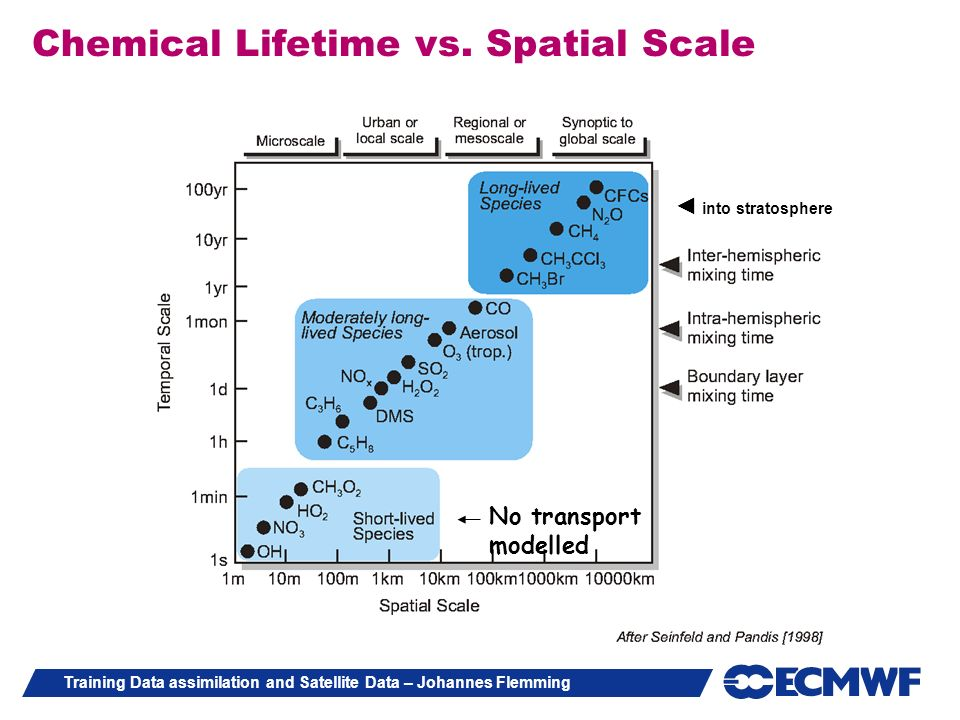 Chemical Lifetime vs. Spatial Scale
