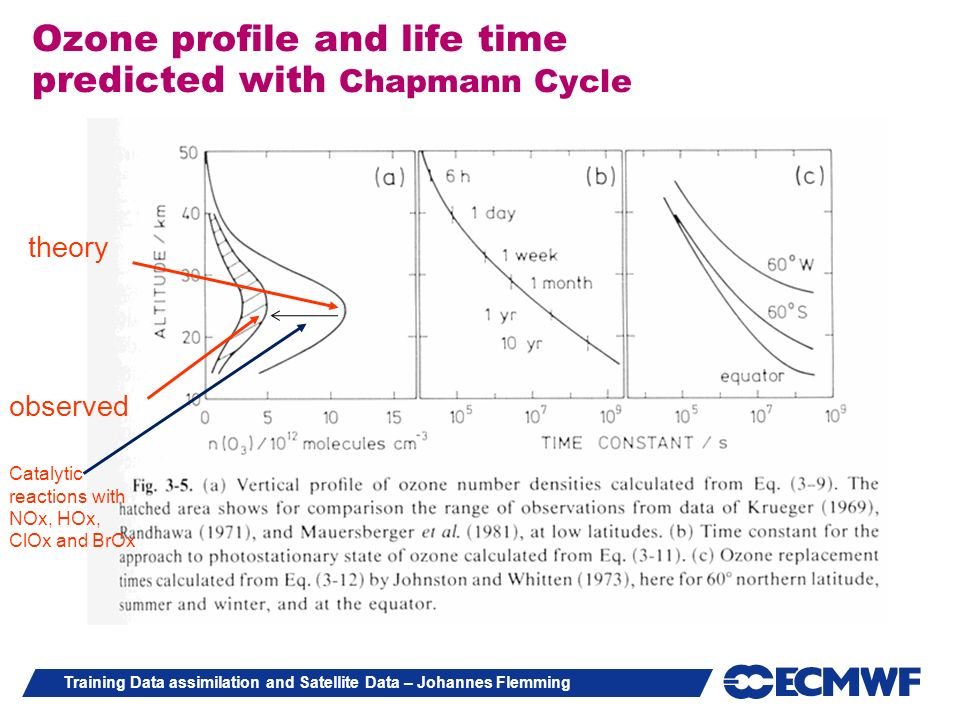 Ozone profile and life time predicted with Chapmann Cycle