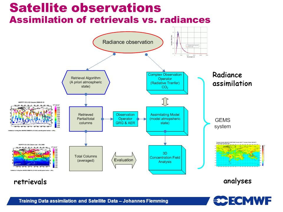 Satellite observations Assimilation of retrievals vs. radiances